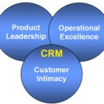 marketingstrategieCRM
